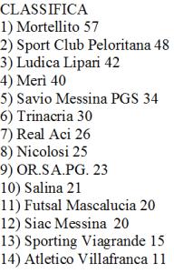 Calcio 5 - Classifica