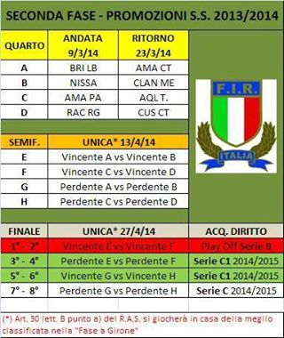 Tabellone rugby