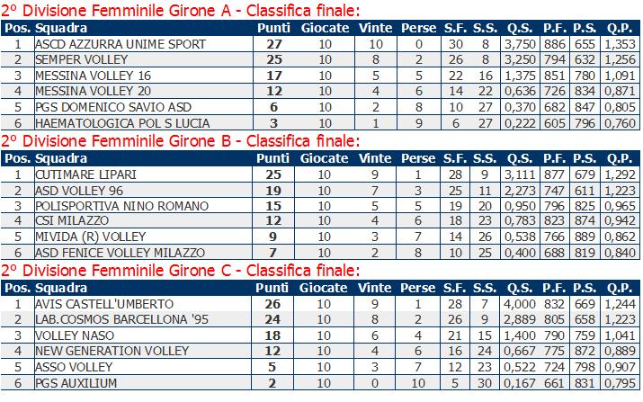 Class. 2^ Div femm. Volley