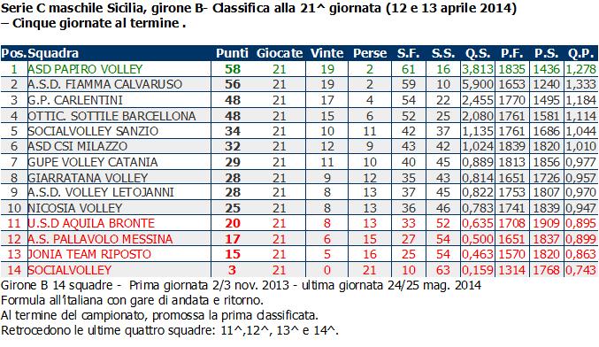 Pallavolo Maschile In Sicilia Serie C Gironi A B Classifiche E Riepilogo Dei Risultati Aurora Milazzo