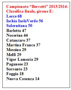 Class. E Berretti