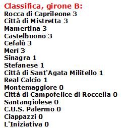 Classifica B-Promozione