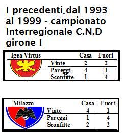 Igea - Milazzo precedenti